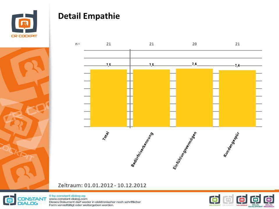 Detail Empathie Zeitraum: 01.01.2012 - 10.12.2012