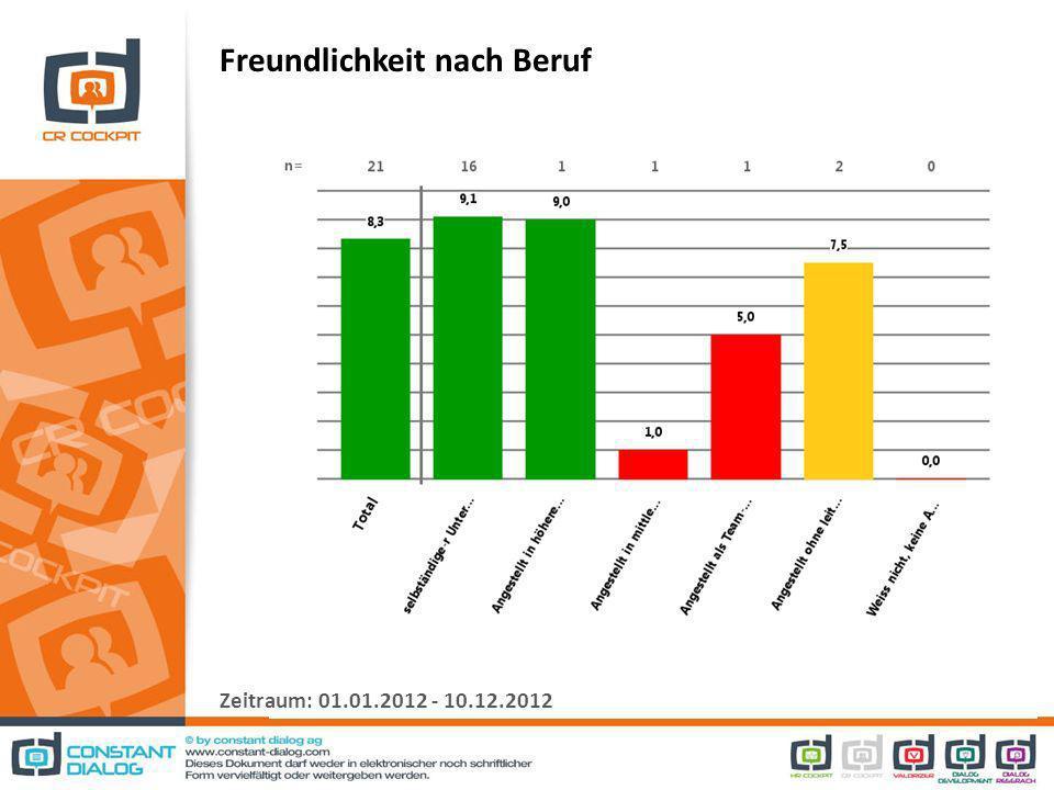 Freundlichkeit nach Beruf Zeitraum: 01.01.2012 - 10.12.2012