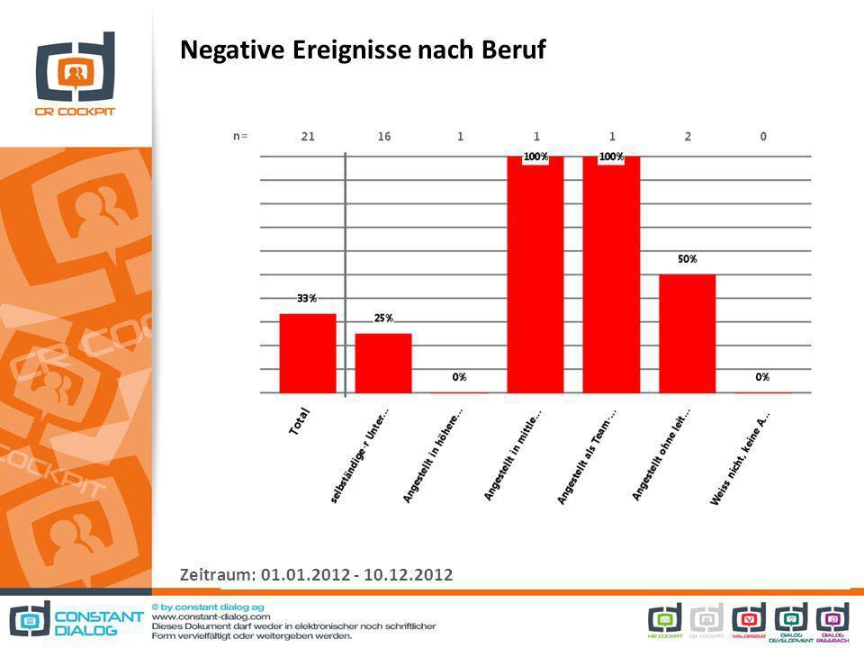 Kritische Ereignisse: Wie un/erfreulich? Zeitraum: 01.01.2012 - 10.12.2012