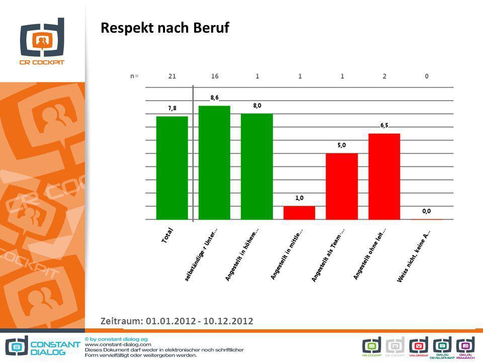 Respekt nach Beruf Zeitraum: 01.01.2012 - 10.12.2012