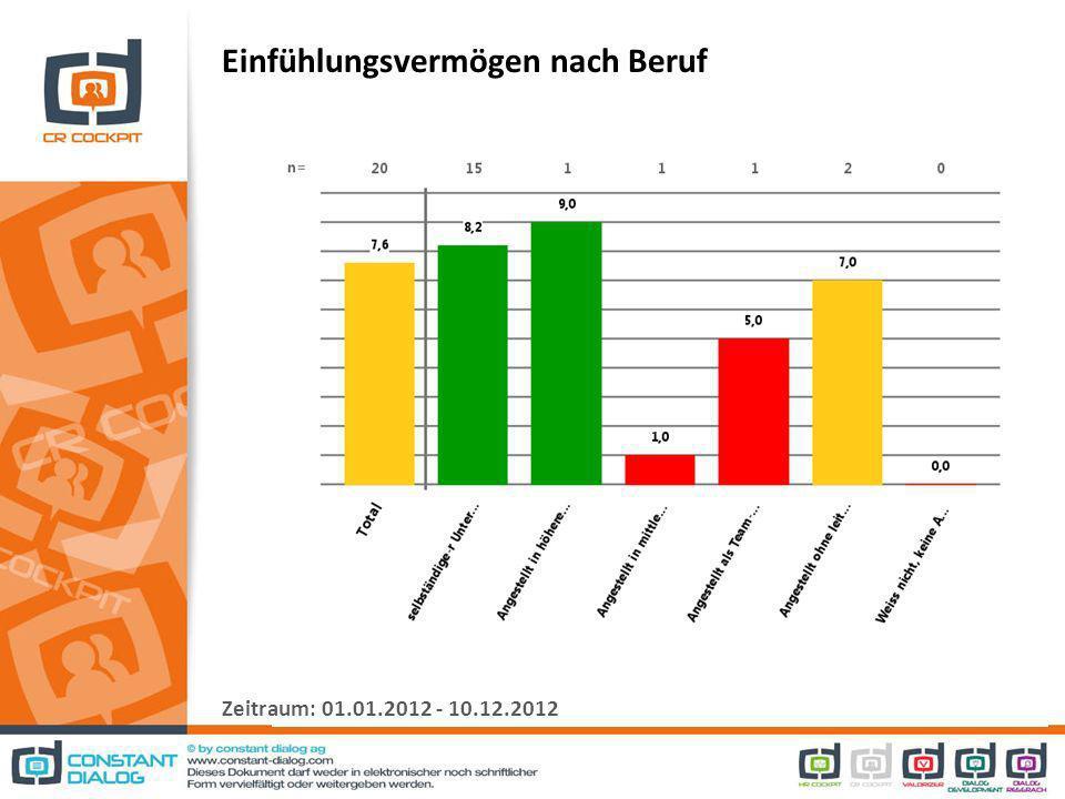 Einfühlungsvermögen nach Beruf Zeitraum: 01.01.2012 - 10.12.2012