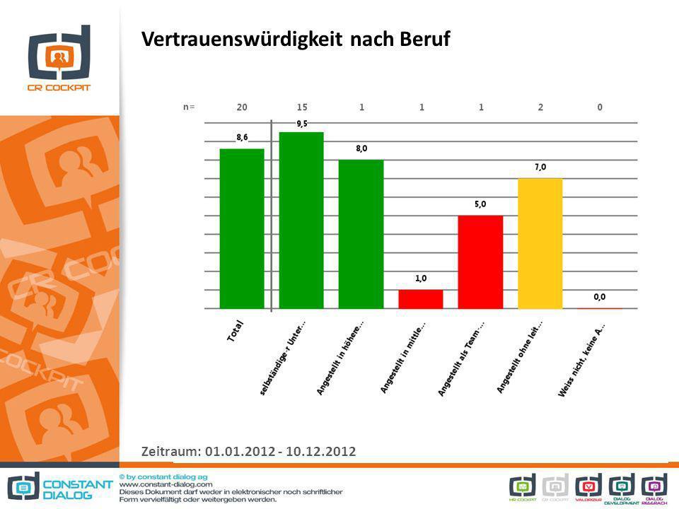 Vertrauenswürdigkeit nach Beruf Zeitraum: 01.01.2012 - 10.12.2012
