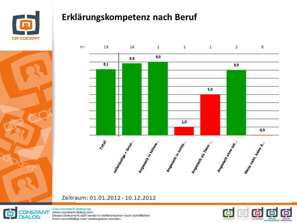 Erklärungskompetenz nach Beruf Zeitraum: 01.01.2012 - 10.12.2012