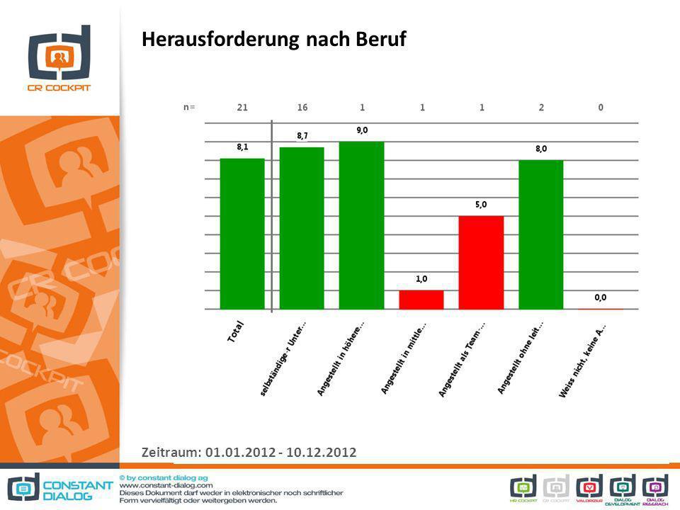 Herausforderung nach Beruf Zeitraum: 01.01.2012 - 10.12.2012
