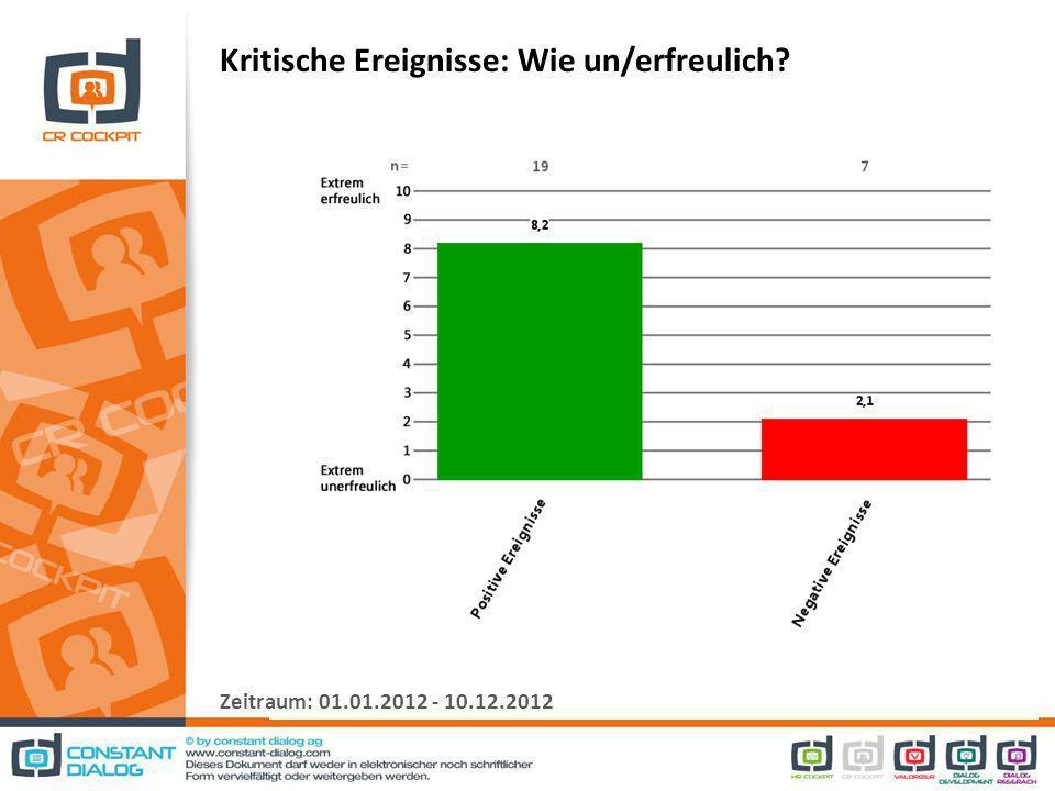 Kritische Ereignisse: Wie un/erfreulich Zeitraum: 01.01.2012 - 10.12.2012