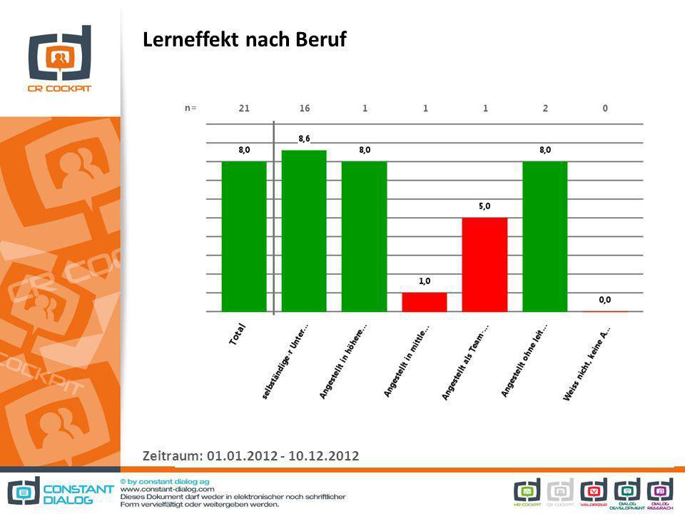 Lerneffekt nach Beruf Zeitraum: 01.01.2012 - 10.12.2012