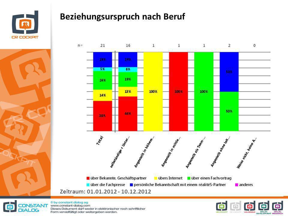 Beziehungsurspruch nach Beruf Zeitraum: 01.01.2012 - 10.12.2012