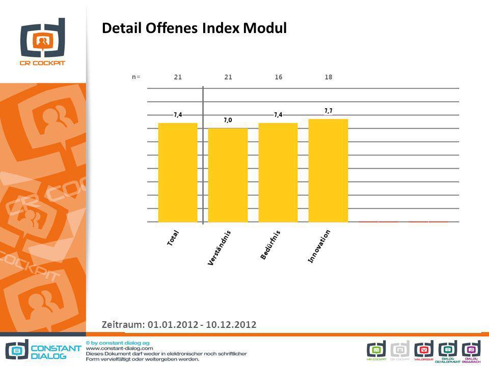 Detail Offenes Index Modul Zeitraum: 01.01.2012 - 10.12.2012