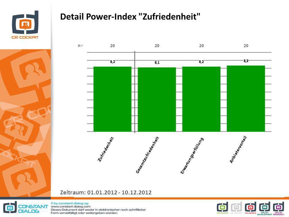 Detail Power-Index Zufriedenheit Zeitraum: 01.01.2012 - 10.12.2012