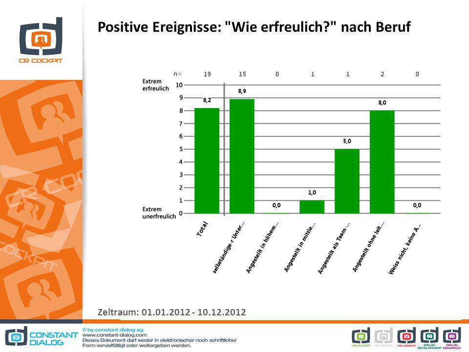 Negative Ereignisse: Wie unerfreulich? nach Beruf Zeitraum: 01.01.2012 - 10.12.2012