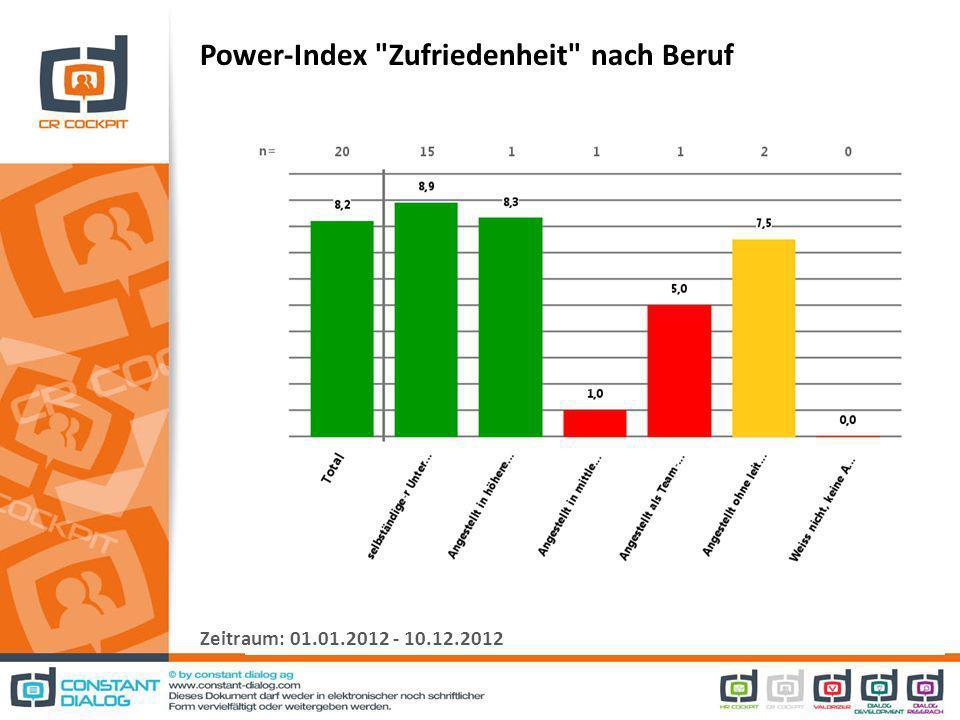 Power-Index