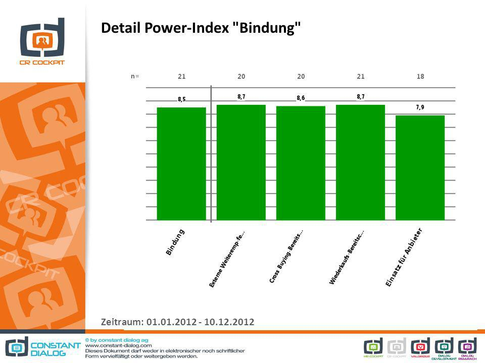 Detail Power-Index Bindung Zeitraum: