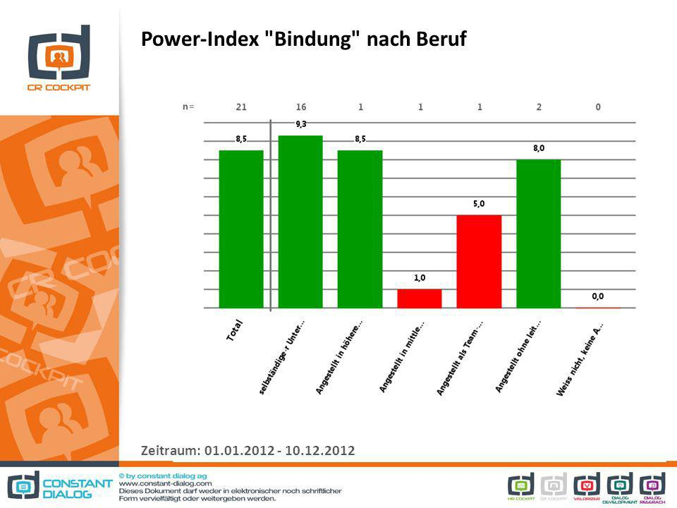 Power-Index Bindung nach Beruf Zeitraum: 01.01.2012 - 10.12.2012