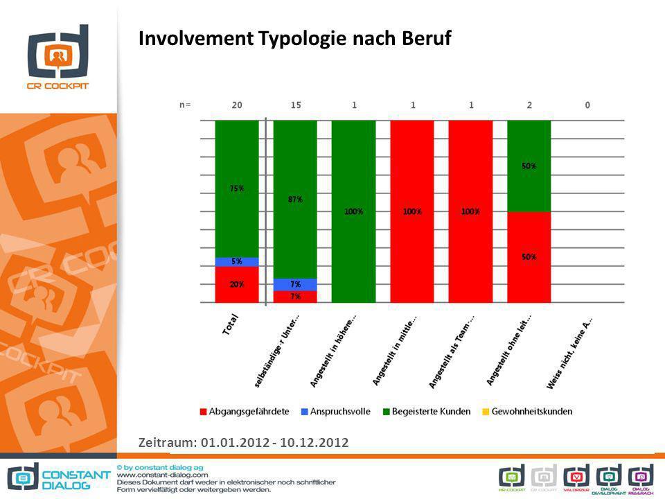 Involvement Typologie nach Beruf Zeitraum: 01.01.2012 - 10.12.2012