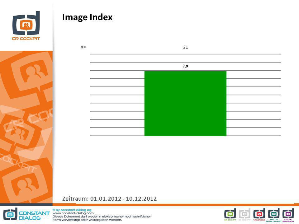 Image Index Zeitraum: 01.01.2012 - 10.12.2012