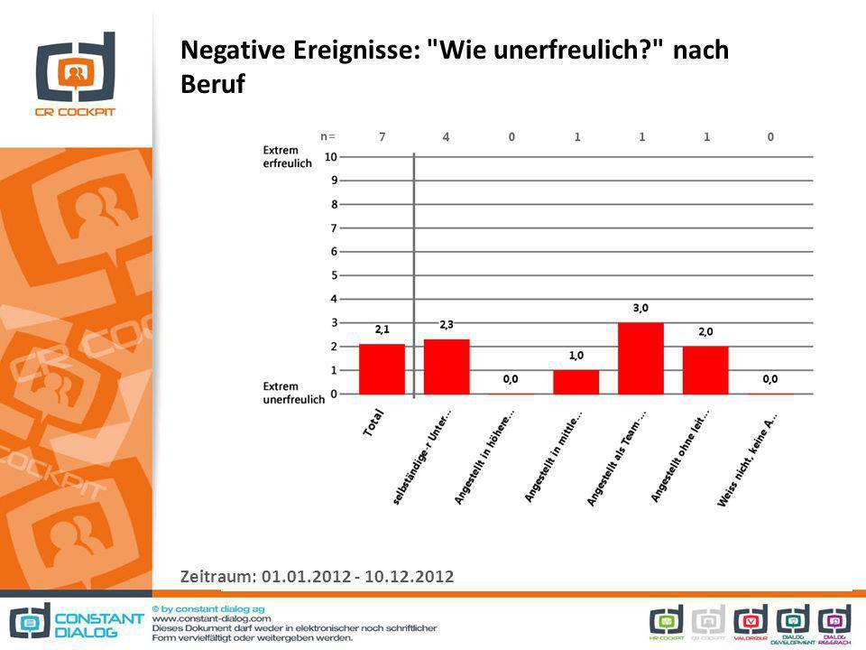 Negative Ereignisse: Wie unerfreulich nach Beruf Zeitraum: 01.01.2012 - 10.12.2012