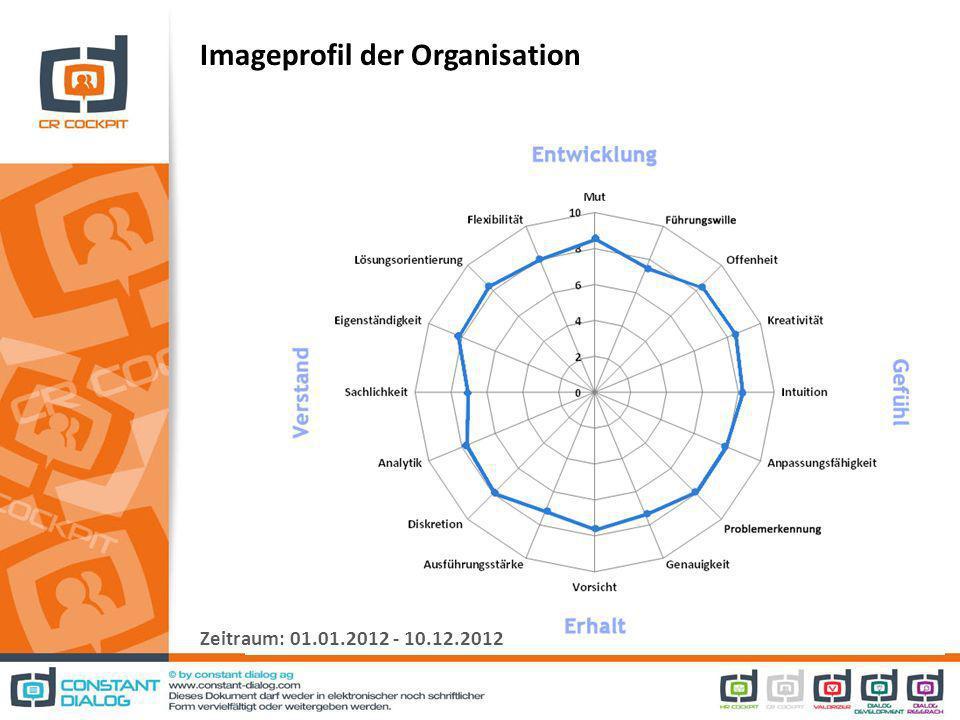 Imageprofil der Organisation Zeitraum: 01.01.2012 - 10.12.2012