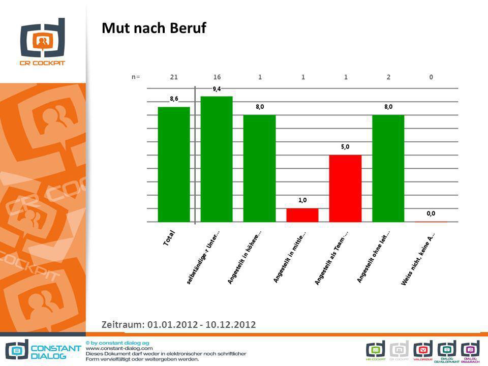 Mut nach Beruf Zeitraum: 01.01.2012 - 10.12.2012
