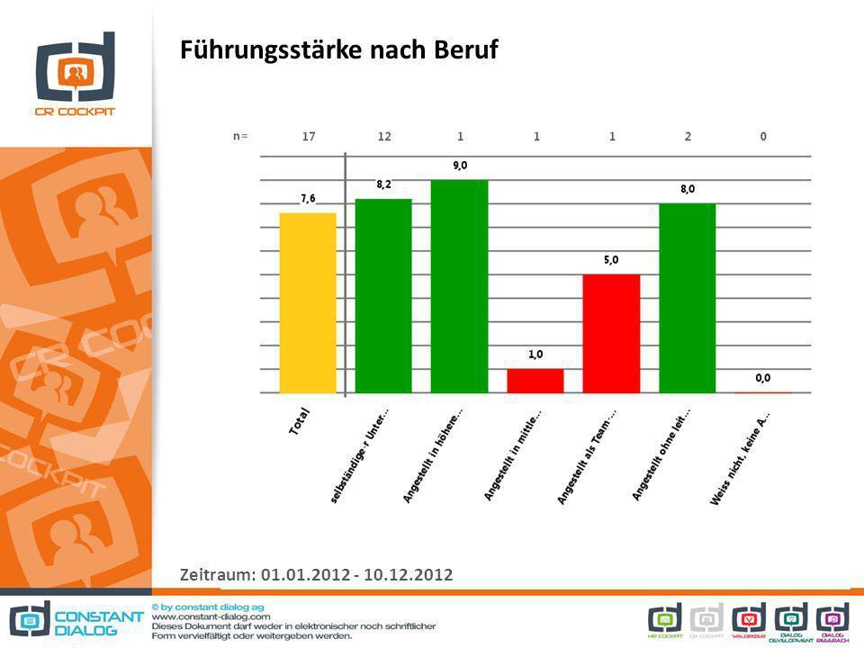 Führungsstärke nach Beruf Zeitraum: 01.01.2012 - 10.12.2012