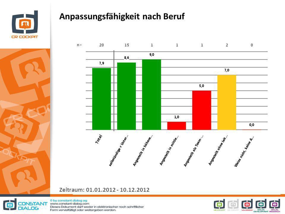 Anpassungsfähigkeit nach Beruf Zeitraum: 01.01.2012 - 10.12.2012