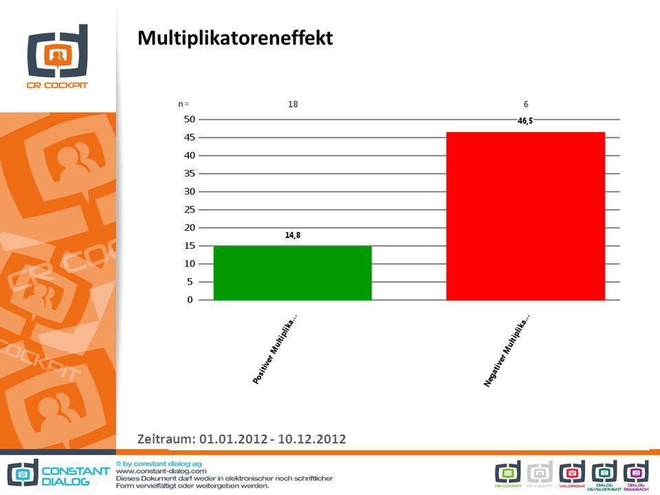 Multiplikatoreneffekt Zeitraum: 01.01.2012 - 10.12.2012