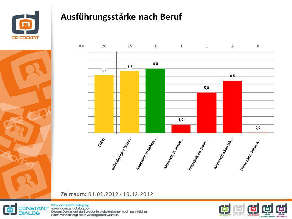 Ausführungsstärke nach Beruf Zeitraum: 01.01.2012 - 10.12.2012