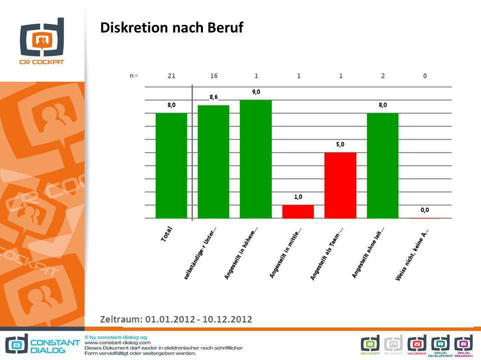 Diskretion nach Beruf Zeitraum: 01.01.2012 - 10.12.2012