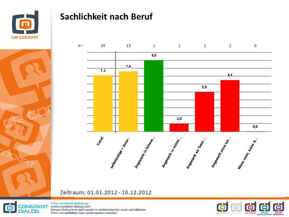 Sachlichkeit nach Beruf Zeitraum: 01.01.2012 - 10.12.2012