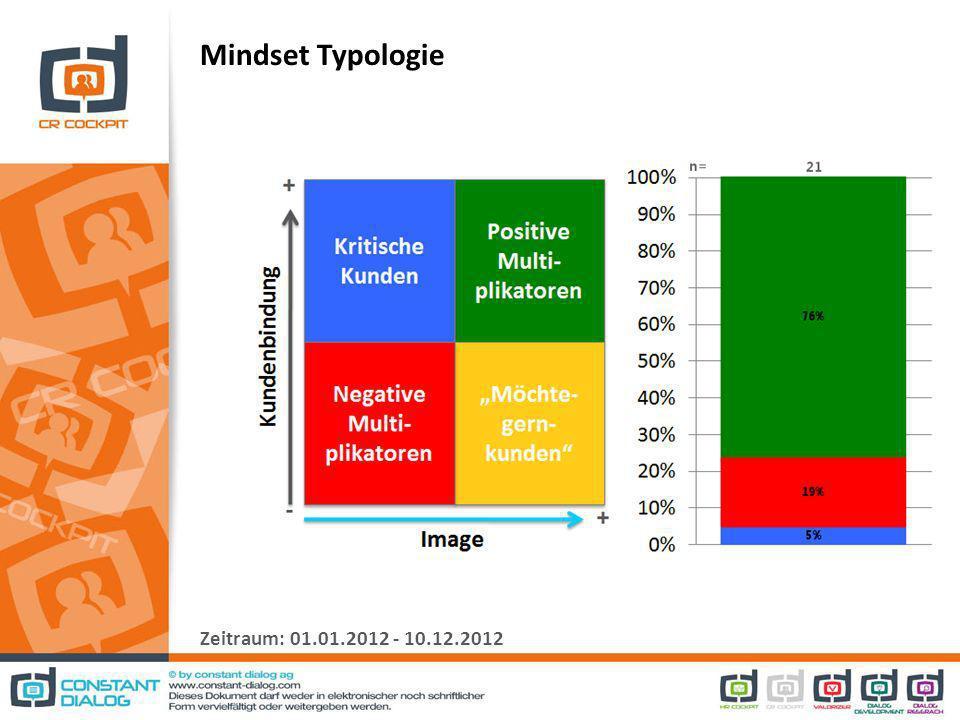 Mindset Typologie Zeitraum: 01.01.2012 - 10.12.2012