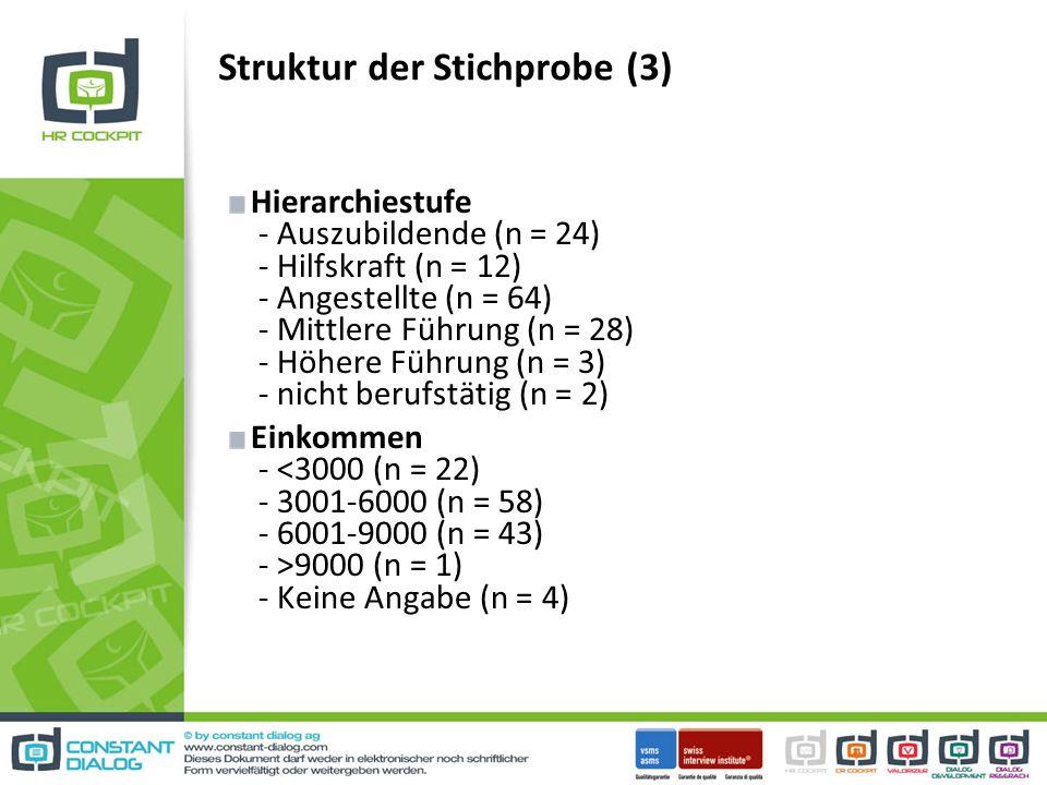 Struktur der Stichprobe (3) Hierarchiestufe - Auszubildende (n = 24) - Hilfskraft (n = 12) - Angestellte (n = 64) - Mittlere Führung (n = 28) - Höhere Führung (n = 3) - nicht berufstätig (n = 2) Einkommen - 9000 (n = 1) - Keine Angabe (n = 4)