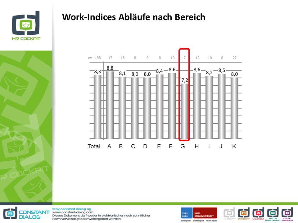 Work-Indices Abläufe nach Bereich Total A B C D E F G H I J K
