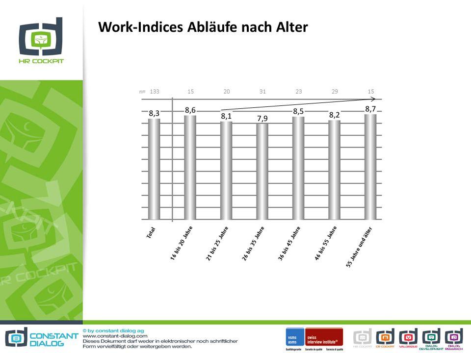 Work-Indices Abläufe nach Alter