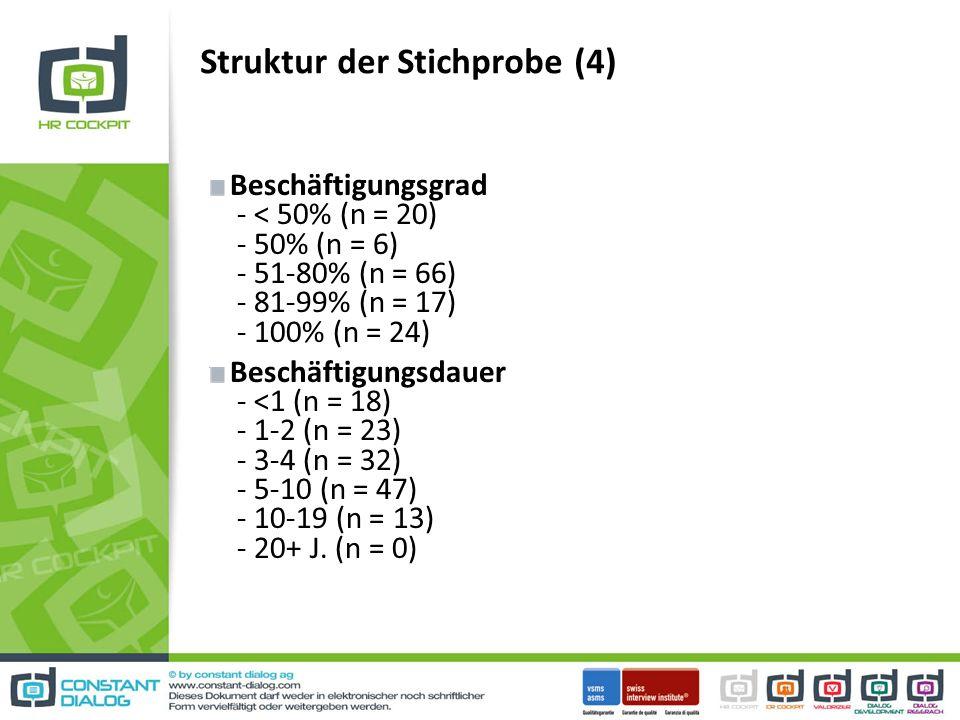 Struktur der Stichprobe (4) Beschäftigungsgrad - < 50% (n = 20) - 50% (n = 6) - 51-80% (n = 66) - 81-99% (n = 17) - 100% (n = 24) Beschäftigungsdauer - <1 (n = 18) - 1-2 (n = 23) - 3-4 (n = 32) - 5-10 (n = 47) - 10-19 (n = 13) - 20+ J.