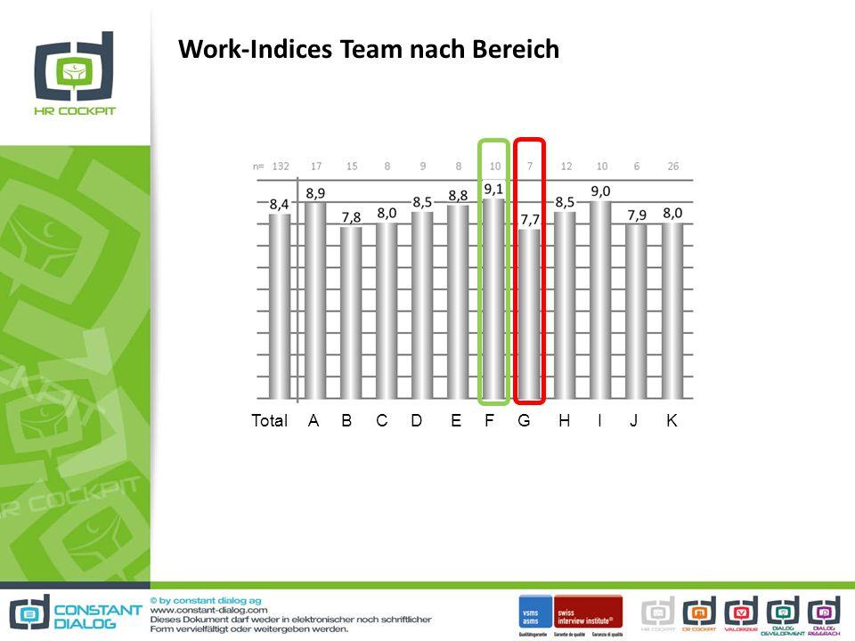 Work-Indices Team nach Bereich Total A B C D E F G H I J K