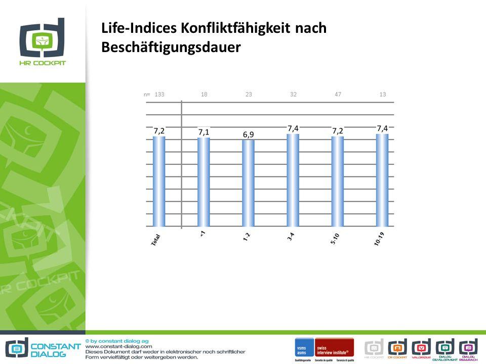 Life-Indices Konfliktfähigkeit nach Beschäftigungsdauer