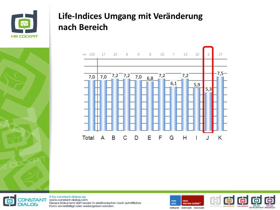 Life-Indices Umgang mit Veränderung nach Bereich Total A B C D E F G H I J K