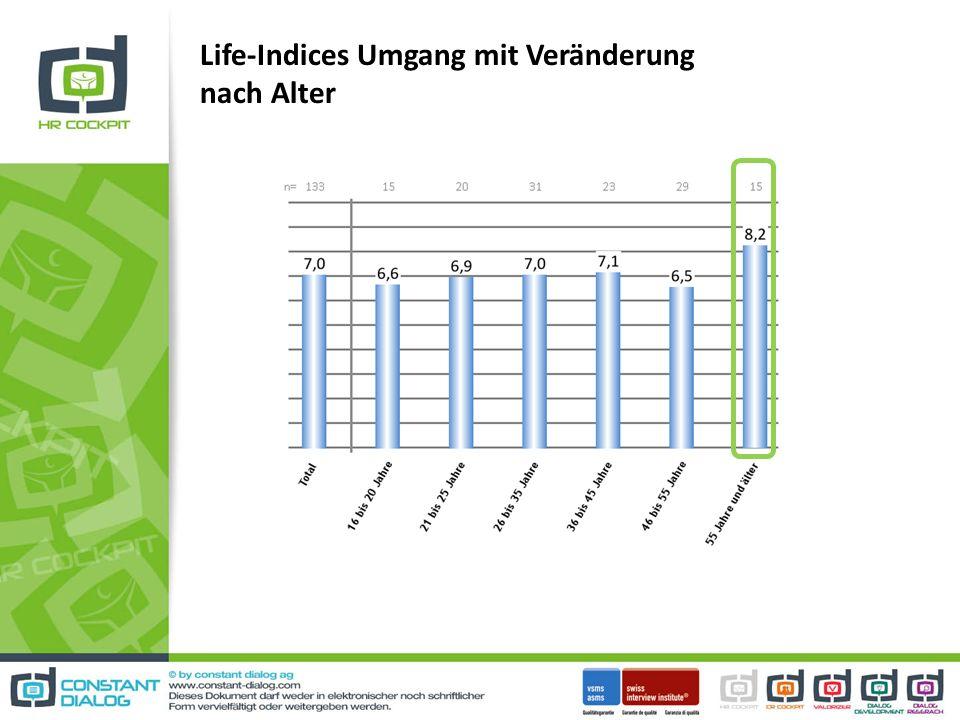 Life-Indices Umgang mit Veränderung nach Alter