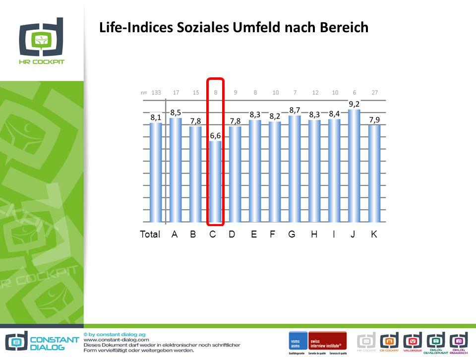 Life-Indices Soziales Umfeld nach Bereich Total A B C D E F G H I J K