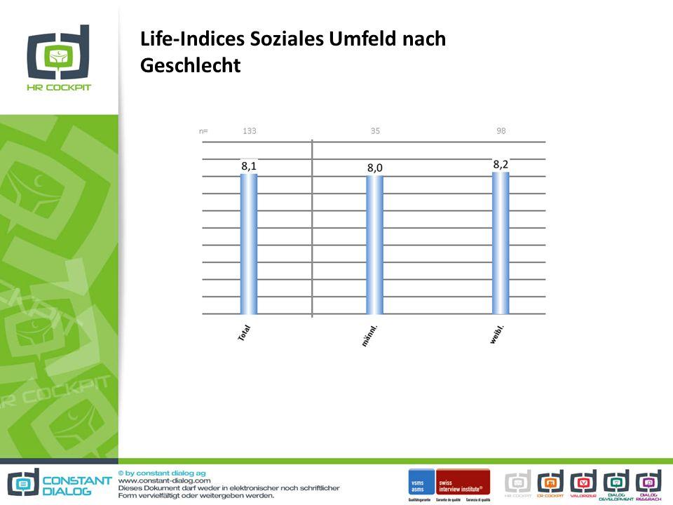 Life-Indices Soziales Umfeld nach Geschlecht