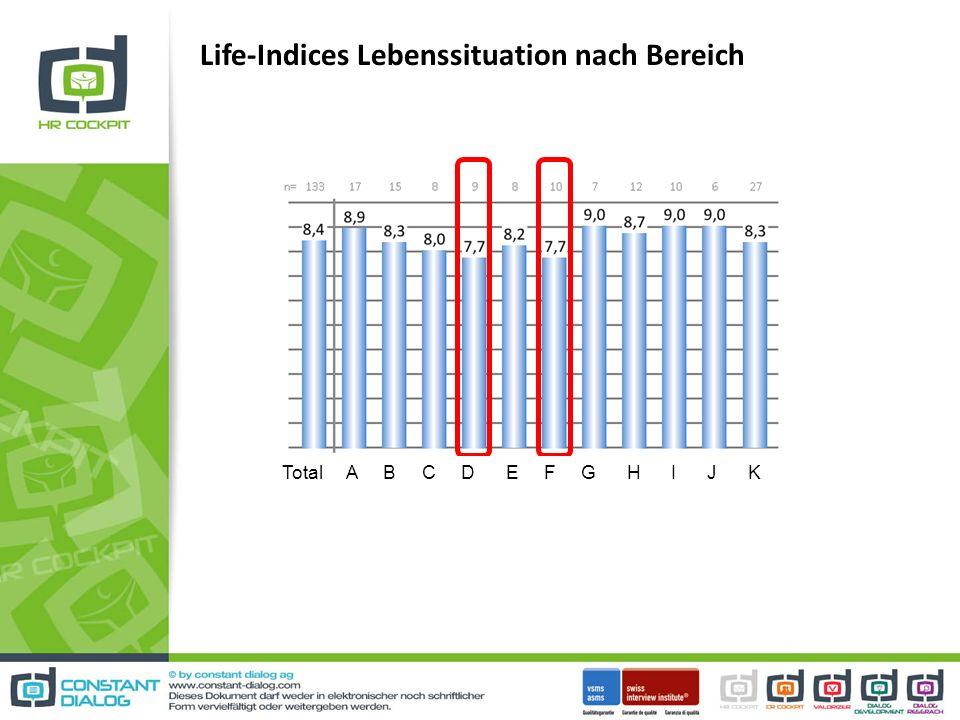 Life-Indices Lebenssituation nach Bereich Total A B C D E F G H I J K