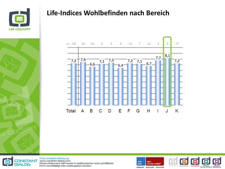Life-Indices Wohlbefinden nach Bereich Total A B C D E F G H I J K