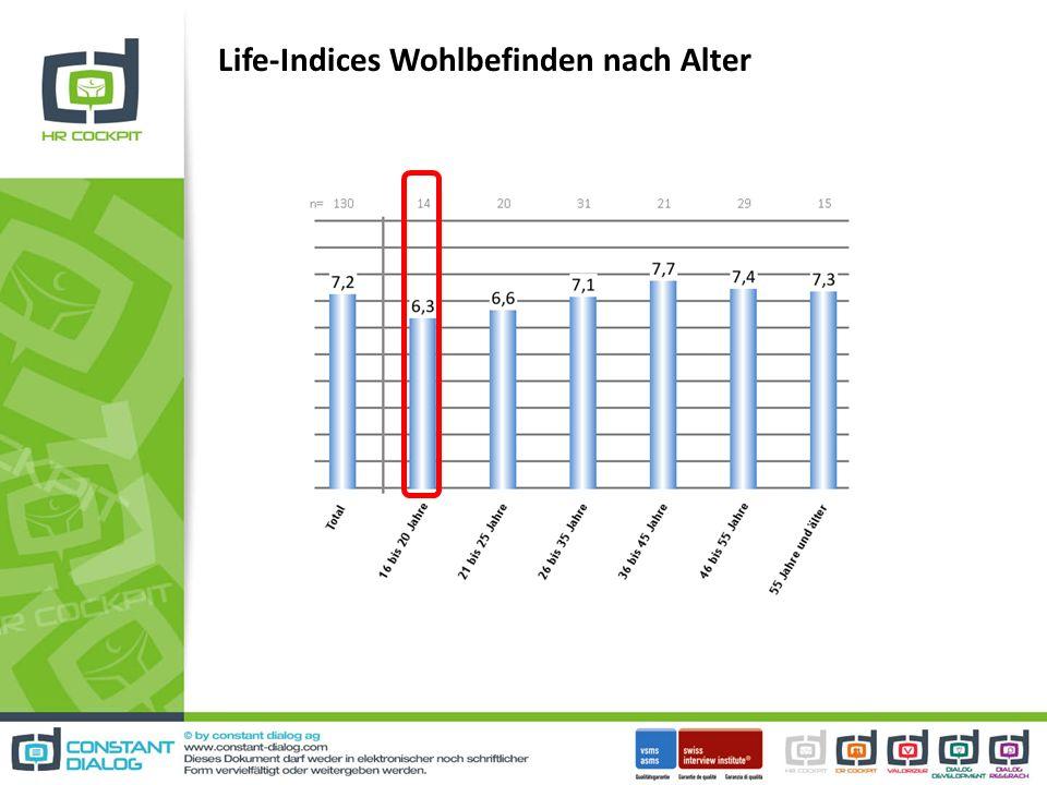 Life-Indices Wohlbefinden nach Alter