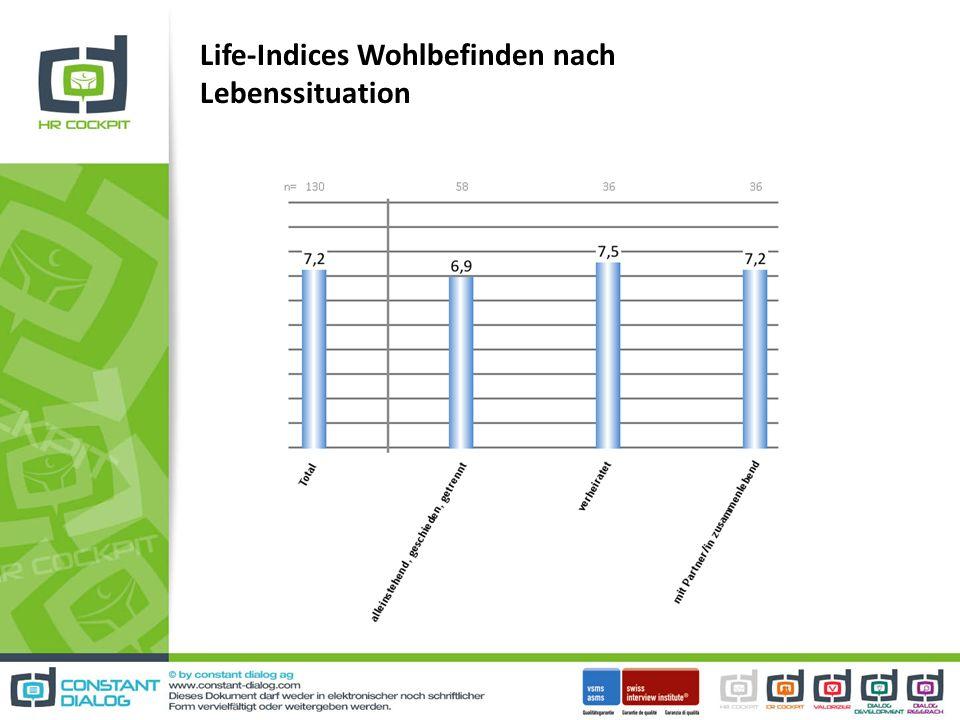 Life-Indices Wohlbefinden nach Lebenssituation