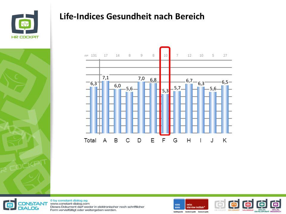 Life-Indices Gesundheit nach Bereich Total A B C D E F G H I J K