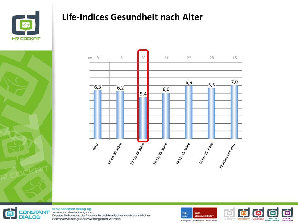 Life-Indices Gesundheit nach Alter