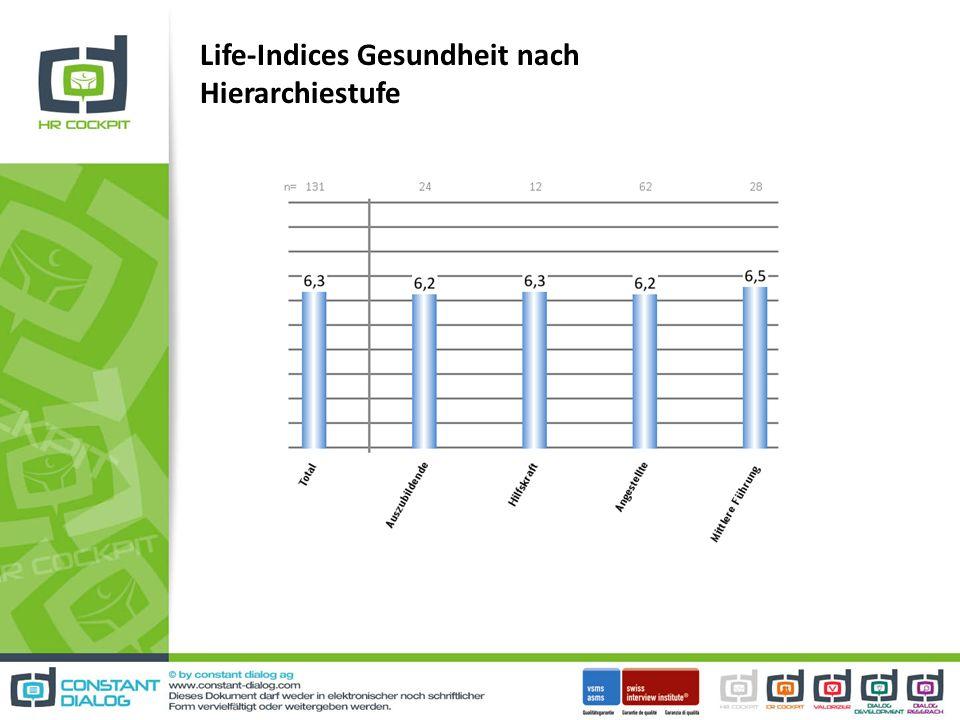 Life-Indices Gesundheit nach Hierarchiestufe