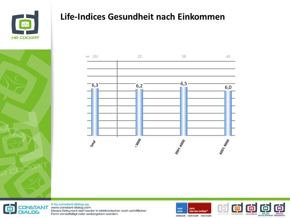 Life-Indices Gesundheit nach Einkommen