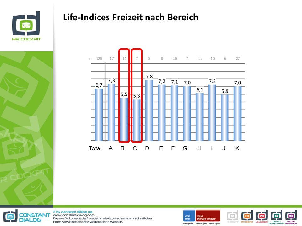 Life-Indices Freizeit nach Bereich Total A B C D E F G H I J K