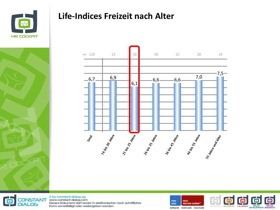 Life-Indices Freizeit nach Alter