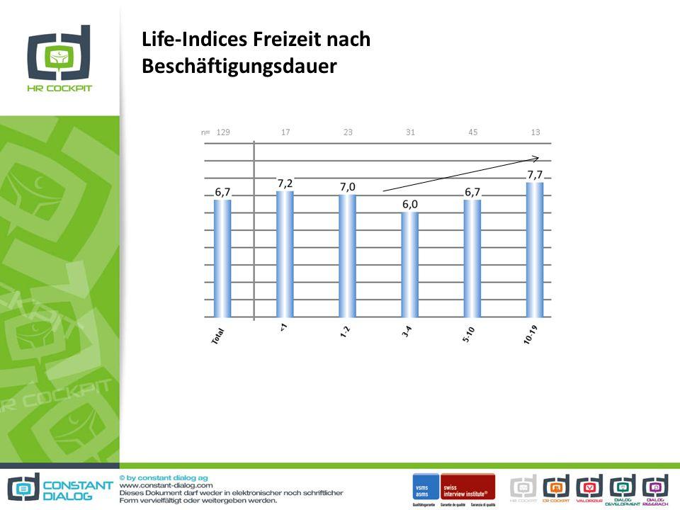 Life-Indices Freizeit nach Beschäftigungsdauer
